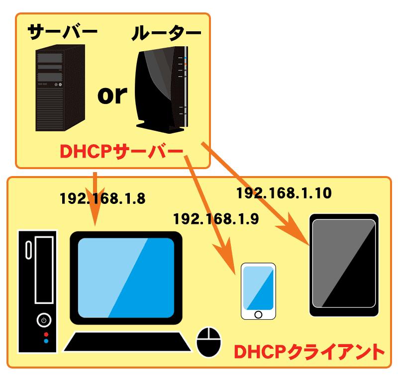 DHCPサーバーとDHCPクライアントの関係図