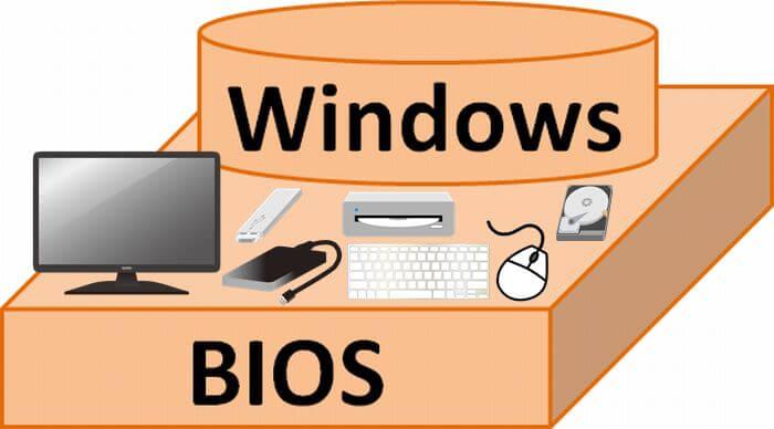 BIOSの説明図