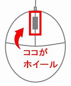 マウスのホイールの位置を紹介している画像
