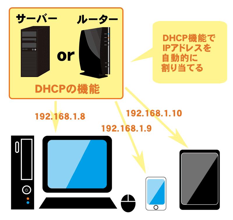 DHCPの説明をしている解説図