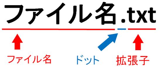 ファイル名とドット、拡張子を説明した画像