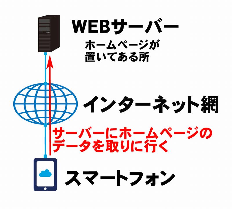スマートフォンでWEBサーバーのデータを取りに行く構造の説明画像