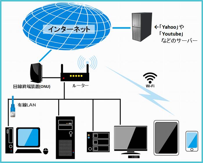 インターネットの接続図