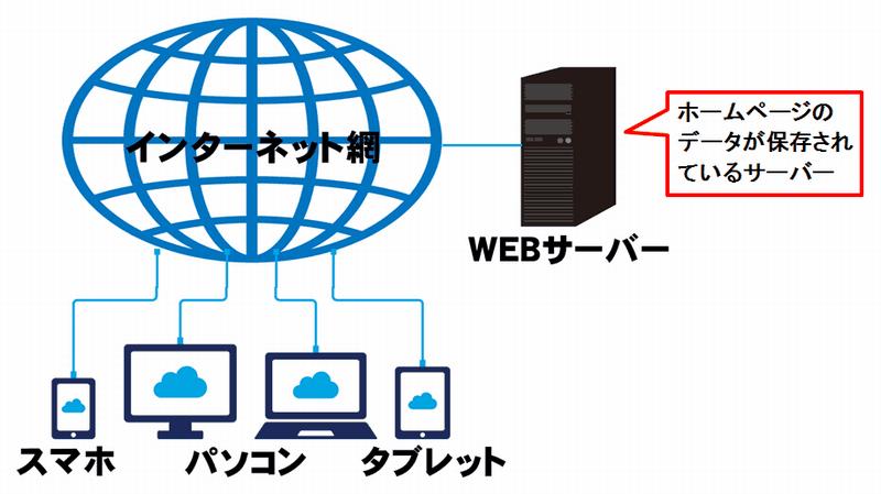インターネットの構造を説明した図