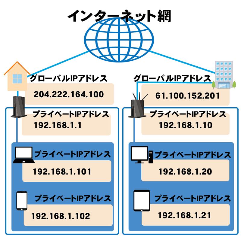IPアドレスとは、何かを説明するインターネットの図