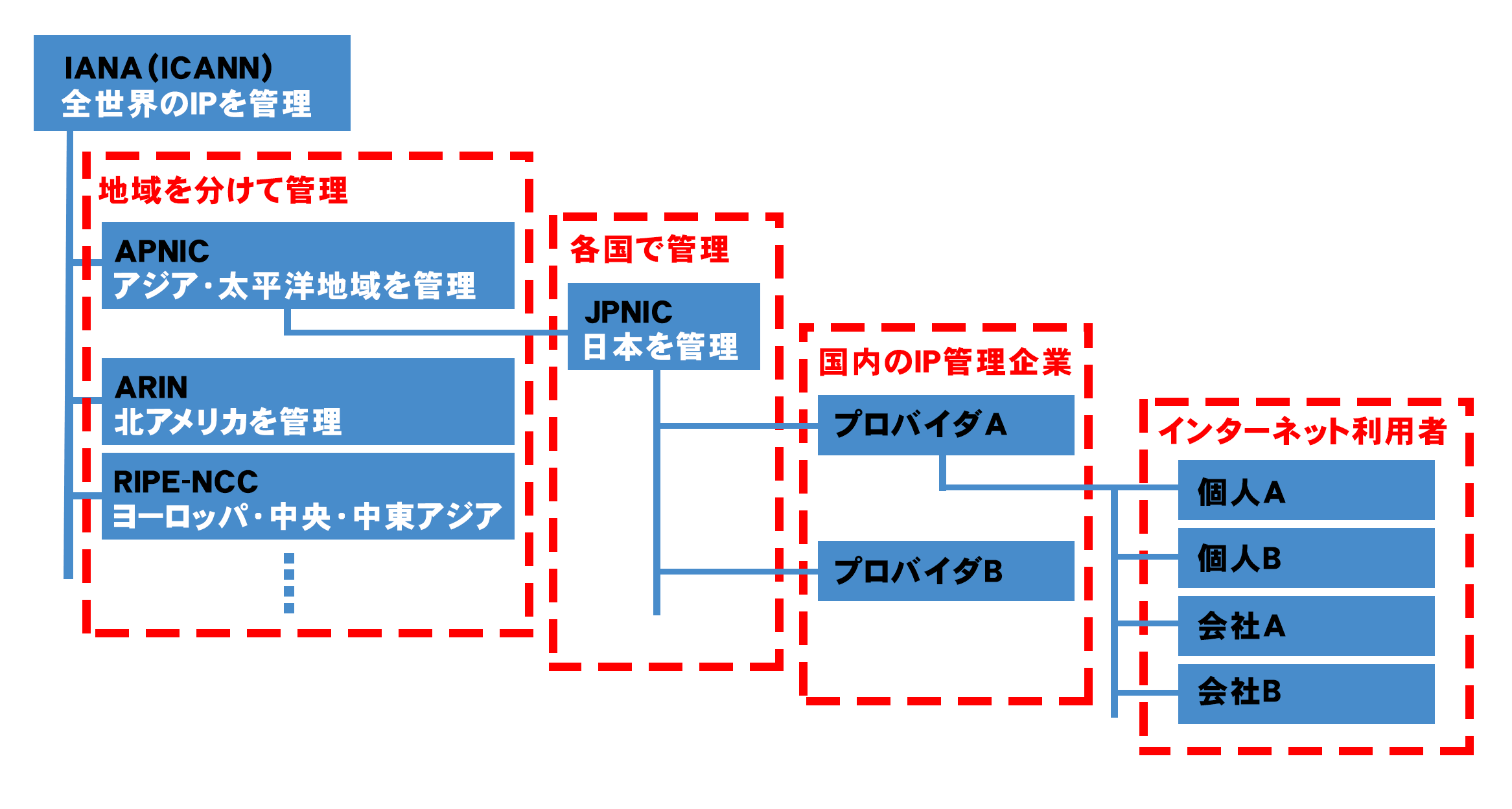 IPアドレスを管理する組織の図